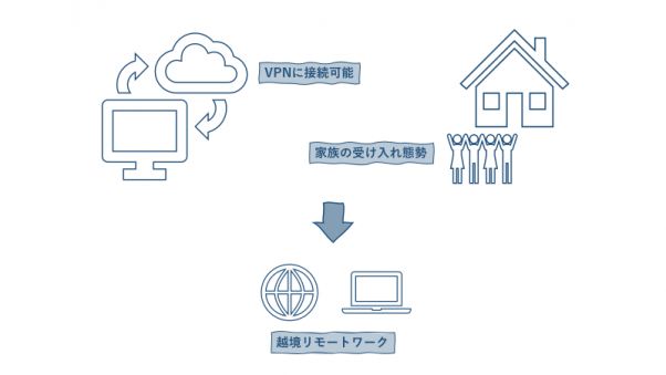 ラクーンの越境リモートワークの仕組みを説明する画像